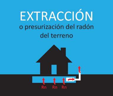 Mitigación extracción