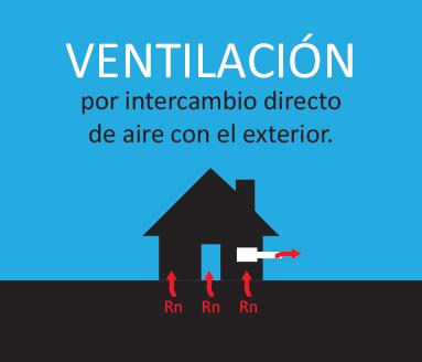 Mitigación ventilación