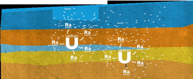 ¿Qué es el radón?